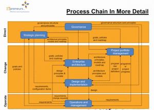 process_change_detials