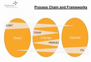 togaf_process_change_frameworks
