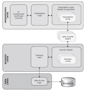 pres_model_components